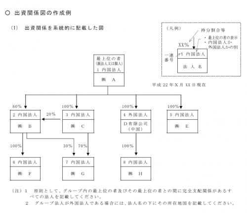 出資関係図