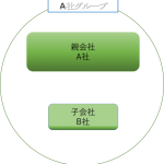 連結決算とは?子会社を含めたグループ全体の財務諸表を作成すること。