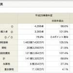 輸入事後調査「平成29事務年度版」の結果が公表されています