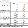 法人税・消費税などに関する税務調査結果の概要を国税庁が公表。
